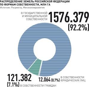 Статистика прав на землю в РФ